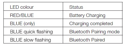 The LED Table outlining the Duo's features and functions.